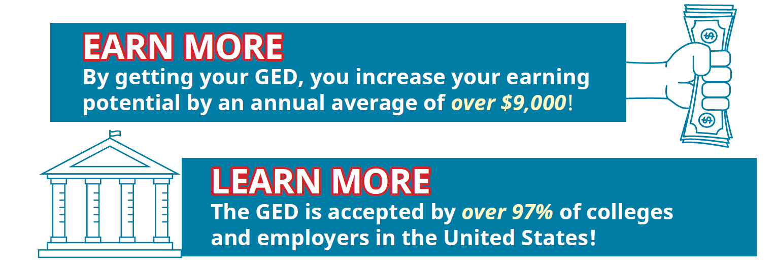 EARN MORE By getting your GED, you increase your earning potential by an annual average of over $9,000! LEARN MORE the GED is accepted by over 97% of colleges and employers in the United States.